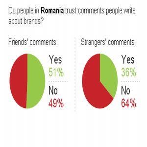 Studiu: 57% dintre consumatori nu au niciun interes sa interactioneze cu brandurile pe social media