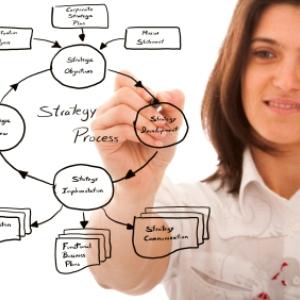 Ce ar trebui sa te intrebi inainte de a implementa o strategie de social media