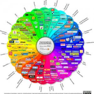 Trenduri social media: cum va arata 2015