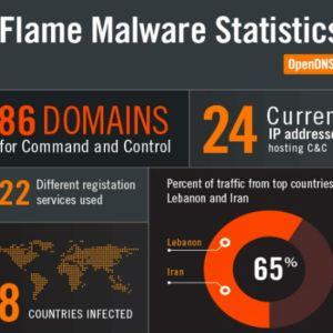 A fost descoperit Flame: cel mai periculos malware
