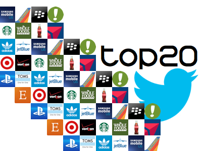 Topul brandurilor de pe Twitter