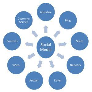 Cele 3 intrebari despre social media la care trebuie sa raspunzi